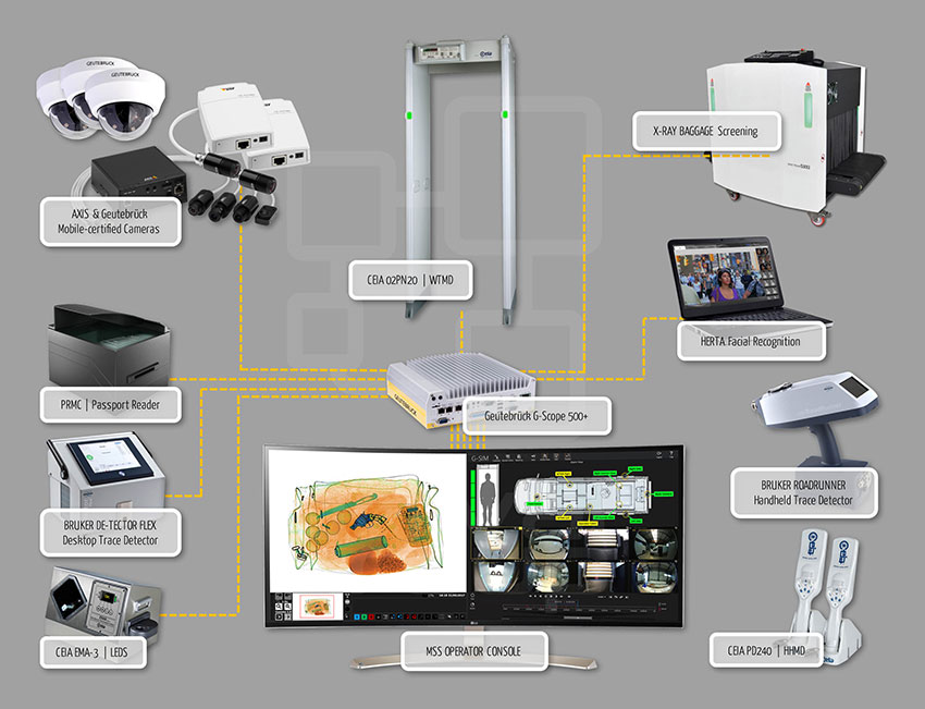MSS SCREENING SOLUTION INTEGRATED SECURITY SYSTEMS
